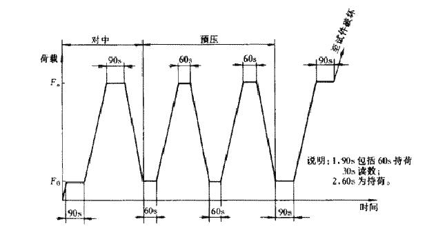 混凝土砖静力受压弹性模量试验设备测试方法